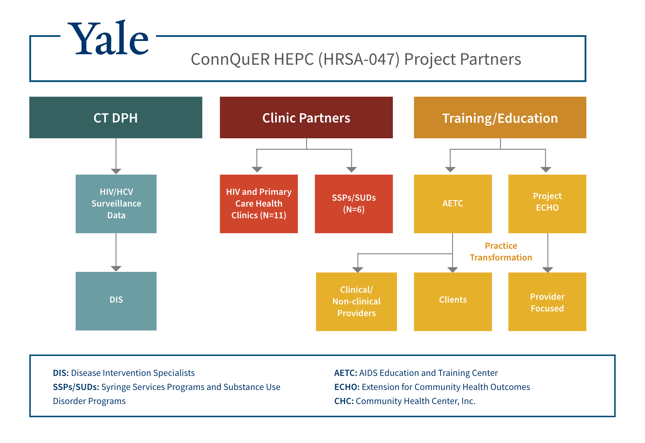 ConnQuER Hep C Project Partners